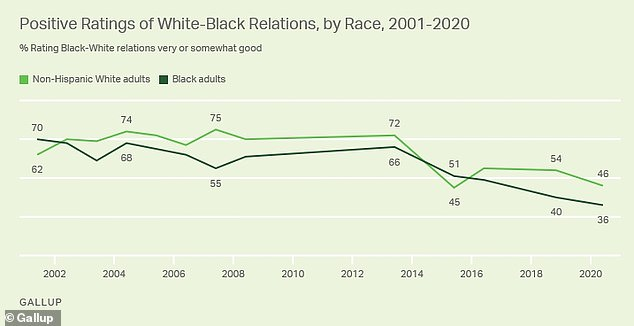 Across Gallup's 19 years of data collection on race relations, white Americans have been consistently more likely to express positive views than black Americans. However, over the last 18 months the divide between the groups has narrowed, as positive ratings among white Americans dropped eight points to 46 percent, compared with a four percent drop to 36 percent among black Americans