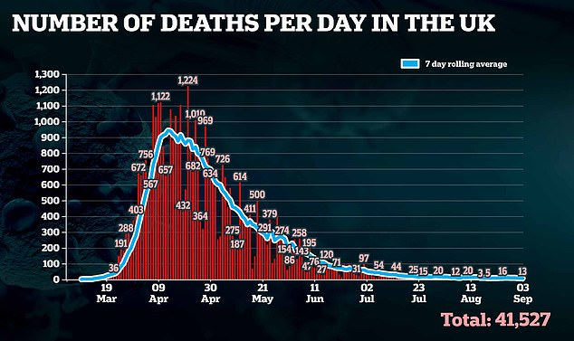 New figures released today showed that 41,527 people have died within 28 days of being diagnosed with Covid-19 after the government announced a change to the way the death figures were calculated. More than 1,700 lab cases of Covid 19 were confirmed in the 24 hours up to 9am today - the highest total since June 4