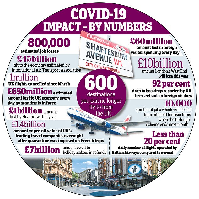 Decisions on which countries to add to the quarantine list are taken by the Cabinet's coronavirus operations committee, with Cabinet Office minister Michael Gove as chairman – Boris Johnson does not attend. Graphic shows:The impact of Covid-19 on the UK travel industry