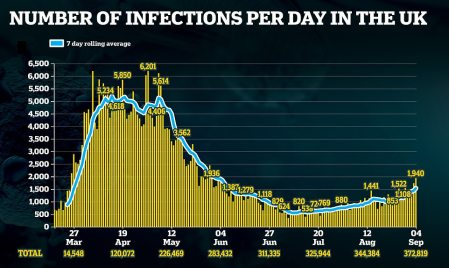 UK Confirms 1,940 New Cases of Coronavirus in Biggest Surge Since May as 10 More Deaths are Announced and Outbreak Could Now be Growing by Up to 2% Per Day