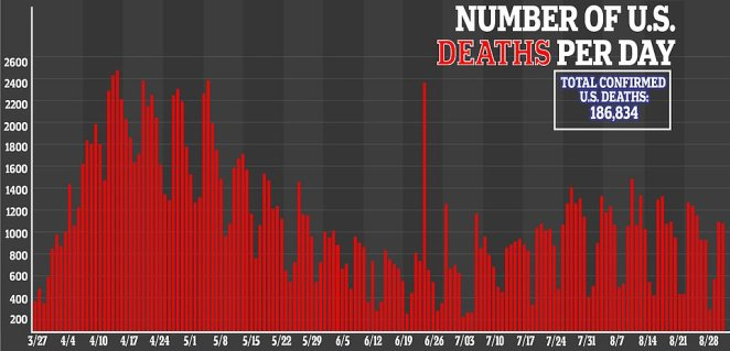Deaths have been declining nationally now for more than a month and are currently average about 850 a day