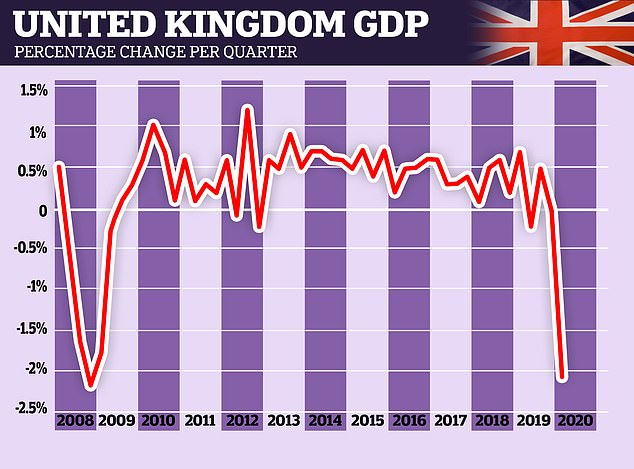 A graph shows how the United Kingdom's GDP has plummeted this year as a result of the coronavirus pandemic