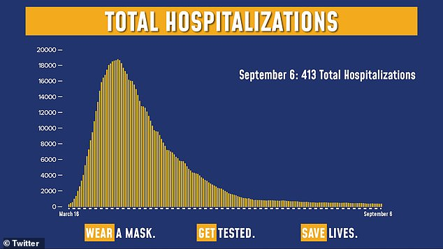 New York state has 440,021 total infections, 25,361 deaths, and 413 total hospitalizations