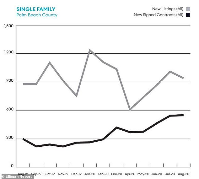 According to a Douglas Elliman August report, new contracts for single-family homes and condominiums doubled in July and continue to rise in five south and central west coast Florida counties