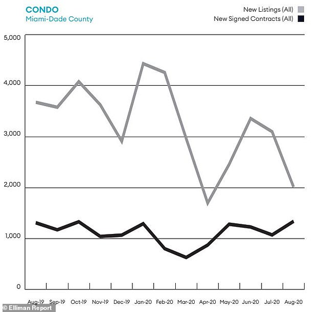 This graph shows how condo contracts have also increased since March