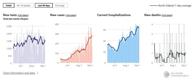 North Dakota has also seen a spike in new cases in the last two weeks with 3,600 new infections reported