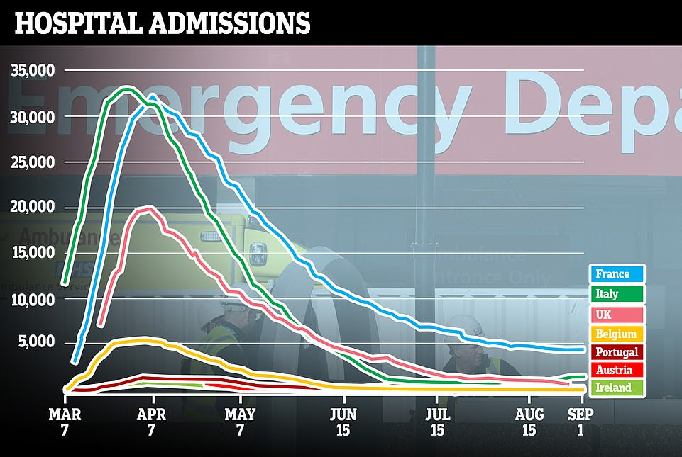 But European nationsare only seeing a fraction of the weekly admissions they had during the peak of the pandemic, raising questions about whether it can really constitute a 'second wave'