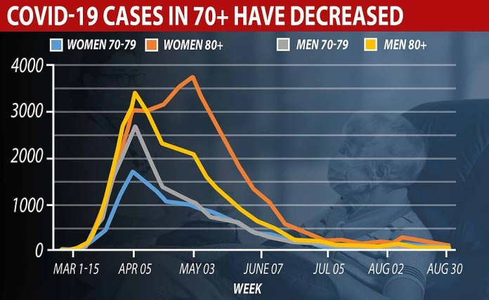 Cumulative cases in those aged between 70 and above 80 over the course of the pandemic. It shows cases have continued to decline over the summer