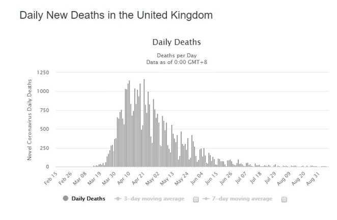 Dining indoors in London and other parts of the UK resumed on July 4 but it did not cause a spike in COVID-19 deaths. There was a slight uptick in cases but deaths remain lower than in months
