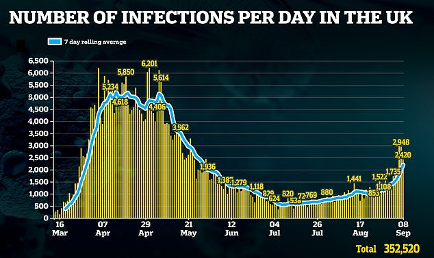 Today the UK government announced a ban on gatherings of more than six to try to halt a second wave of coronavirus as new cases almost hit 3,000
