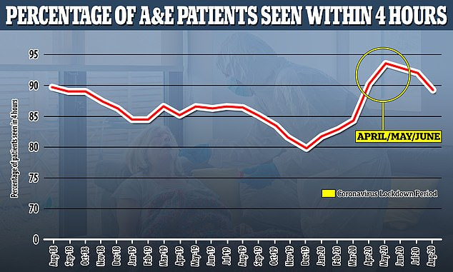 A&E waiting times have also started to dip again now that more people are coming forward for treatment. MostA&E departments lay bare earlier this year because people were either too spooked to come in case they caught Covid-19 or didn't want to be a burden on the NHS