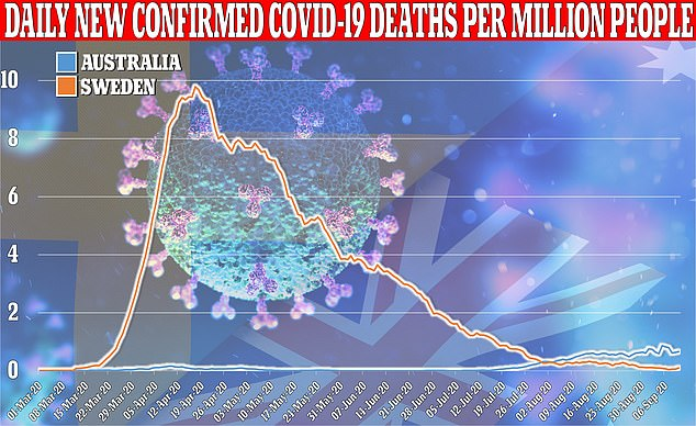 Despite skepticism about whether Sweden's policy of 'herd immunity' would be effective against the coronavirus, the country has in the past month been surpassed by Australia in terms of daily deaths from COVID-19