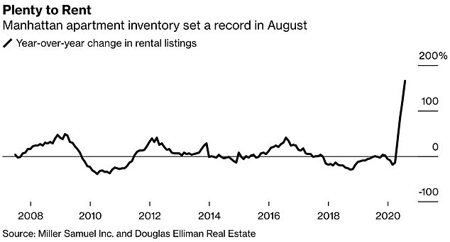 This chart shows how the number of empty apartments in Manhattan has surged over the last 12 months in a record spike compared to the previous 12 years of data