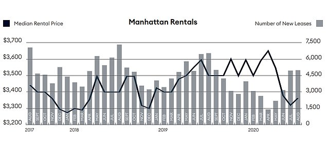 The median rental price in Manhattan (black line) has fallen sharply during 2020 while there was also a notable decline in the number of new leases earlier in the year (grey bars). The data is from a report by Douglas Elliman and Miller Samuel