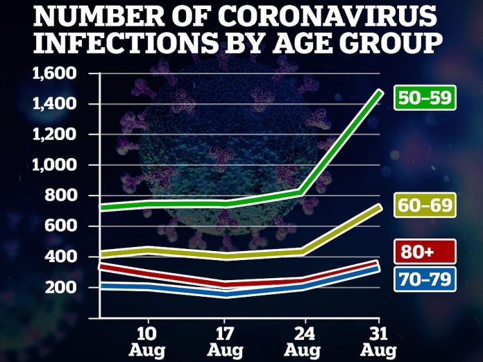 PHE data suggests that Covid-19 cases are surging among the over-50s, as senior officials last night warned of 'worrying' signs for high-risk groups. Last week, infections apparently increased 92 per cent among those in their 50s, 72 per cent among those in their 60s, and 44 per cent among those in their 80s and older