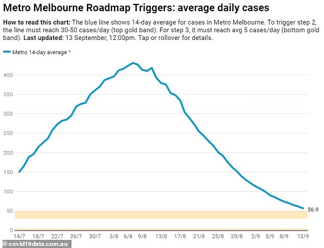 Melbourne's lockdown restrictions will ease signficantly in Step Two which is expected on September 28 so long as the 14-day new case average (pictured) falls below 50 per day