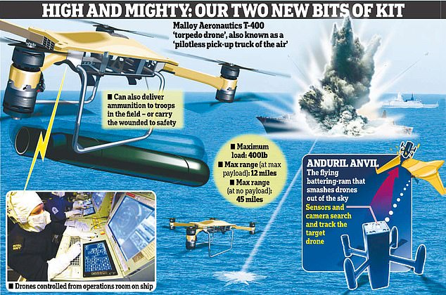 The Malloy Aeronautics T-400 could also be used to evacuate casualties by putting them in a tube fixed to the pilotless drone, or search for migrants in the Channel. Meanwhile the autonomous Anduril Anvil piece of kit uses sensors to find out where drones are