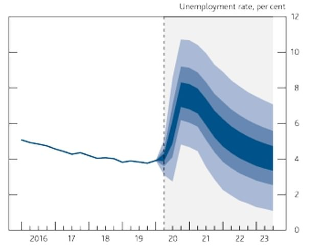 The Bank of England has predicted that the unemployment rate could hit 7.4 per cent by the end of the year - and could go much higher