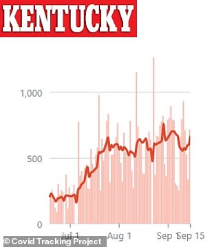 Kentucky has seen an uptick in cases in the last week with 718 cases reported on Tuesday