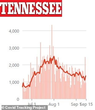 In Tennessee, cases spiked by 2,400 on Monday after declining steadily since July