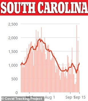 South Carolina's infection peaked at 2,454 on September 11 with the state now recording more than 133,00 cases