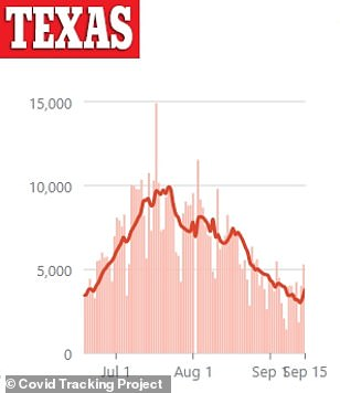 Texas is also among the states seeing an uptick after recording a spike of 5,300 new cases on Tuesday. Cases in the former hotspot state had been on a downward trajectory since mid-August following a summer surge