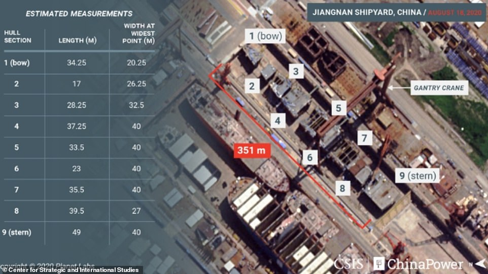 Similar photos obtained by the Center for Strategic and International Studies (CSIS), a Washington think tank, also show sections of the warship being assembled at the Jiangnan shipyard in Shanghai. The new ship is estimated to be 1,000 feet long and 130 feet wide