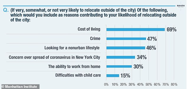 Cost of living, crime, and desire for a different lifestyle were the top reasons for leaving