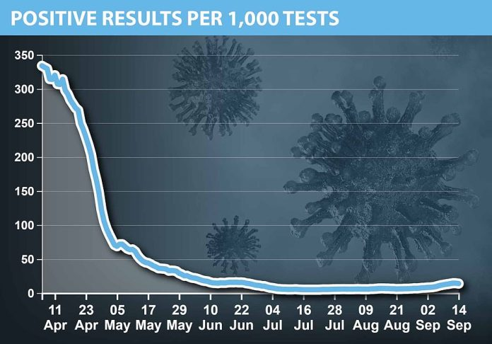 The proportion of results coming back positive has stayed relatively low since June - although in April most of the people being tested were already in hospital whereas more than 200,000 tests a day are now being carried out, many in the community among people with relatively mild symptoms