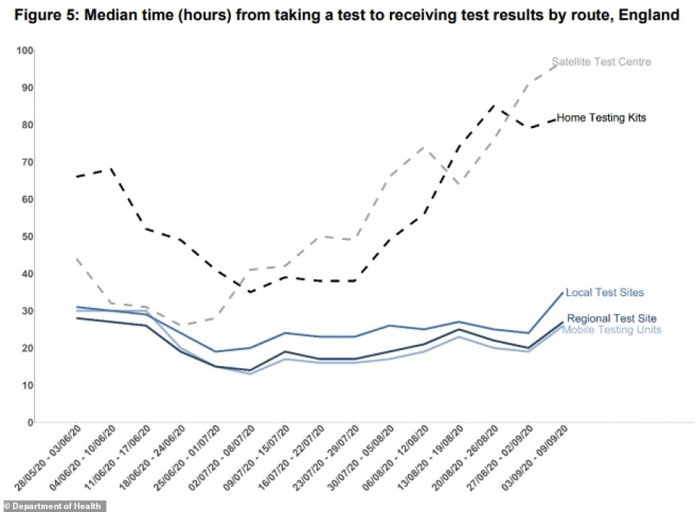 The median time taken for people to receive test results has soared for the most common testing routes in recent weeks – between September 3 and 9, satellite tests and home testing accounted for more than 500,000 out of 876,000 tests (Median is a middle-point, with half of people waiting long and half of people waiting for a shorter time)