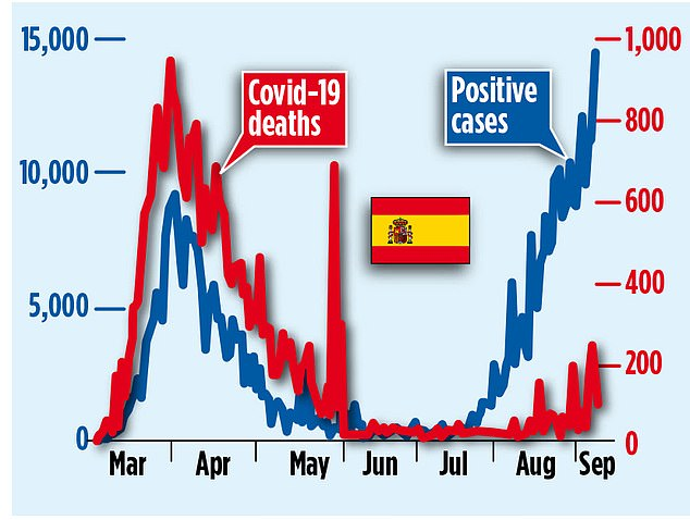 A graph shows how the number of deaths in Spain has not risen with the number of positive cases