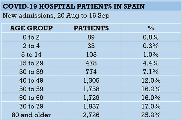 SPAIN AGE GROUPS: More than a quarter of recent hospital admissions in Spain are people over 80, with over-60s accounting for more than half the total