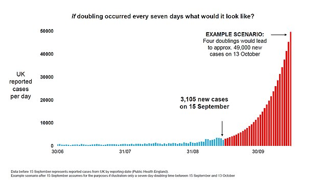 Official Downing Street slides showed that if the current rate of infection continues there could be 50,000 coronavirus cases every day by the middle of October and that could lead to 200 plus deaths a day by the middle of November