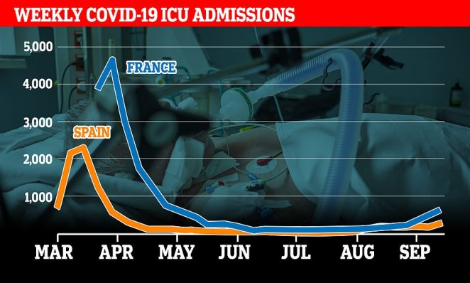 ICU ADMISSIONS: While intensive care wards are reaching crisis levels in hotspots such as Madrid and Marseille, both countries as a whole have far more capacity than in the spring