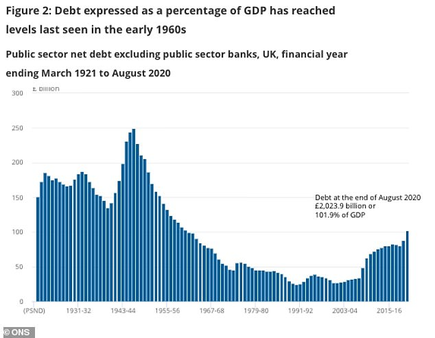 Debt expressed as a percentage of the UK's gross domestic product has now reached levels last seen in the early 1960s