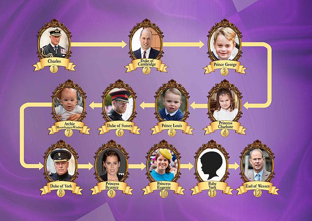 Princess's Eugenie's child will be 11th in line for the throne once it's born in early 2021