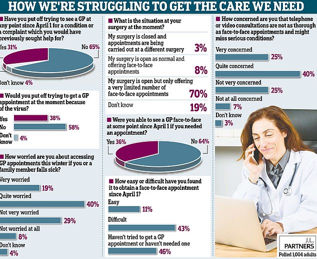 Nearly four in ten said they would put off trying to get a consultation even now because of coronavirus while 65 per cent have put off trying to see a GP since April 1