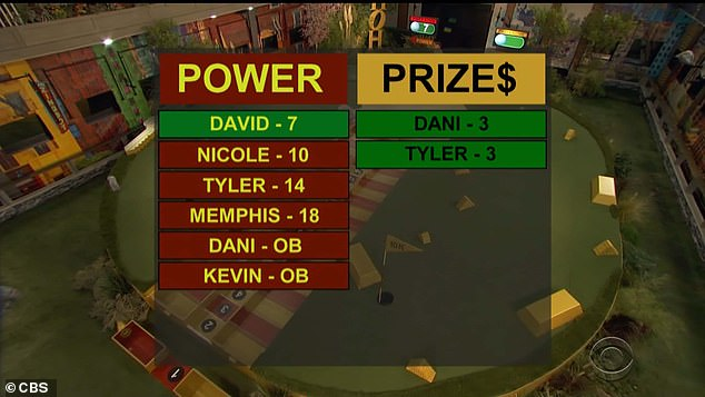 Money prize:Tyler and Dani tied for the low score of three on the money green and secretly shared $5,000 each