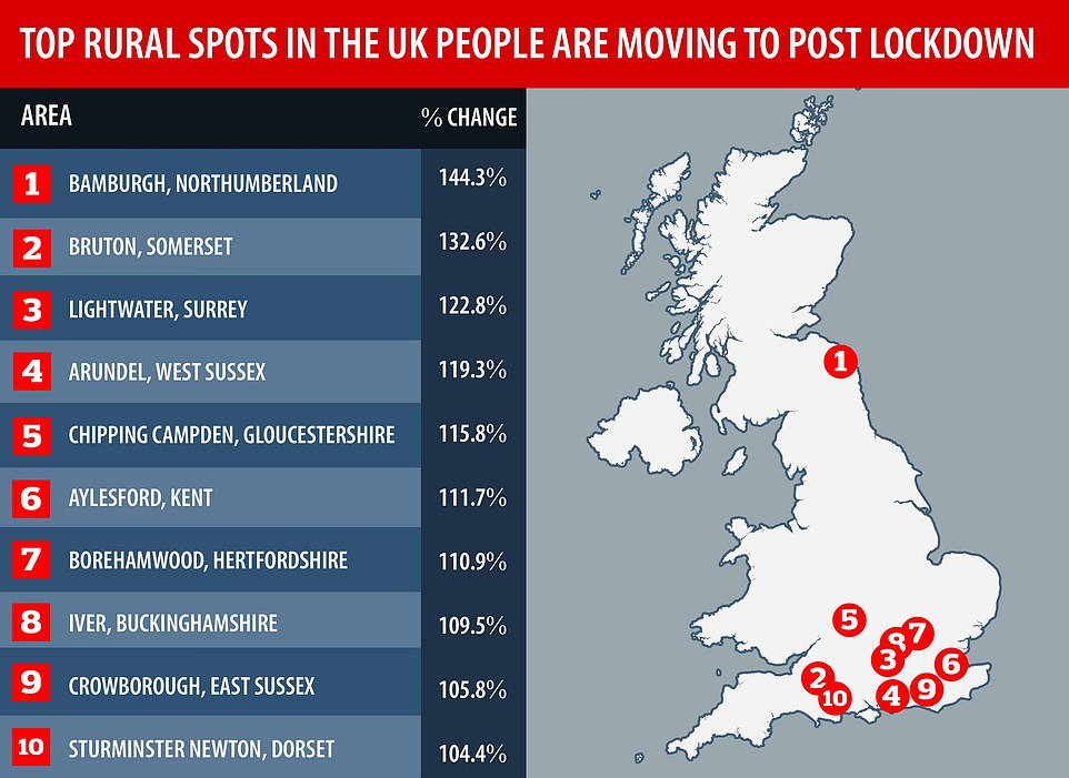 Research from Rightmove showsa surge in buyer demand for homes in villages with these rural hotspots seeing the greatest rise in buyer searches