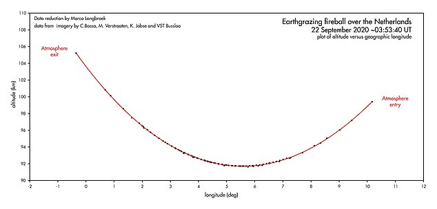 Pictured is a graph showing the more than 466 mile path the meteoroid took as it skimmed Earth's atmosphere