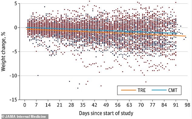 Over the 12 weeks of the study, the participants lost about 2.2lbs on average - whether they were on the time restricted eating schedule (orange) or not (blue)