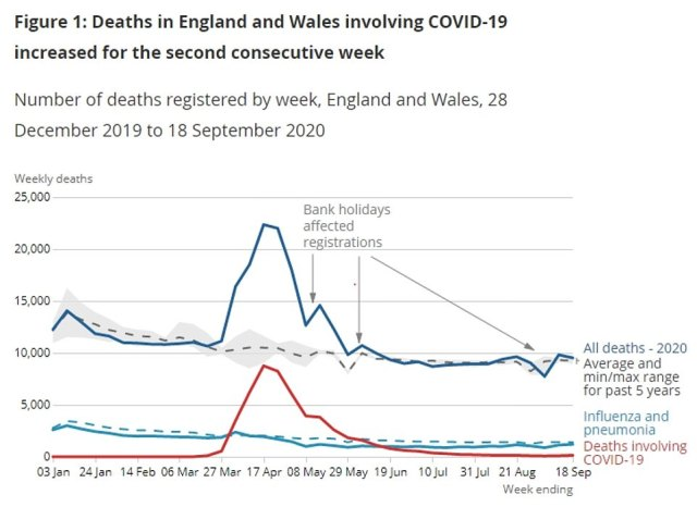 The number of deaths involving coronavirus in England and Wales has risen 40 per cent in a week. This graph shows deaths from Covid-19 (red) compared to total deaths (blue) and the average for the past five years (dashed line)