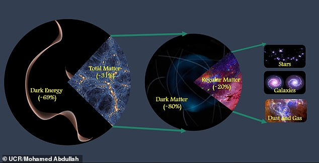 Cosmologists from the University of California, Riverside, found 69 per cent of the universe is dark energy, 31 per cent is matter and 80 per cent of that is dark matter