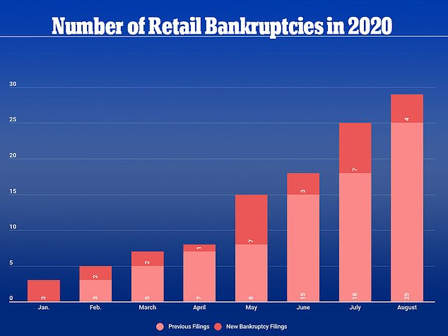 The first half of 2020 saw a record high 29 retailers file for bankruptcy as the COVID-19 pandemic exacerbated the already bleak outlook for brick-and-mortar stores whose customers shifted to online shopping