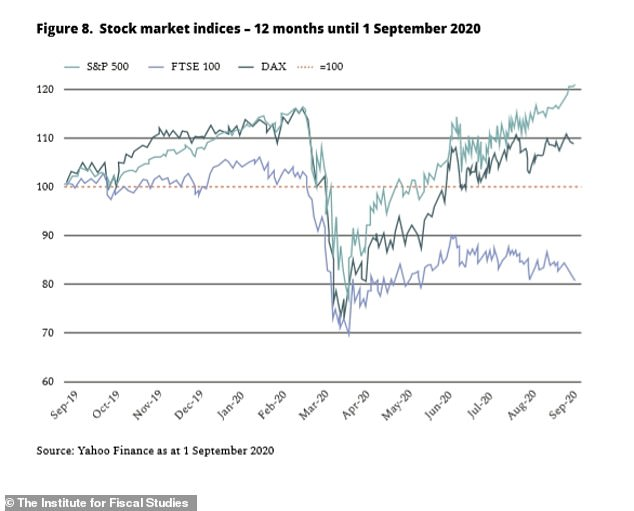 Although stock markets have bounced back, the key index is still down by almost a quarter since January - and worth more than £400billion less - leaving pension savers nursing heavy paper losses