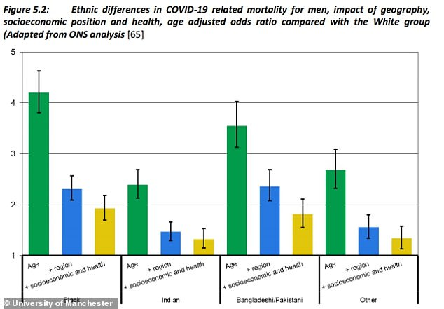 The study into Covid-19 death rates in London found that black men face a 1.9 times higher risk of dying than white men, even when their differences in age, where they live, and their wealth and health are taken into account (yellow bars indicate the increased risk when all those factors except race are taken out of the equation)