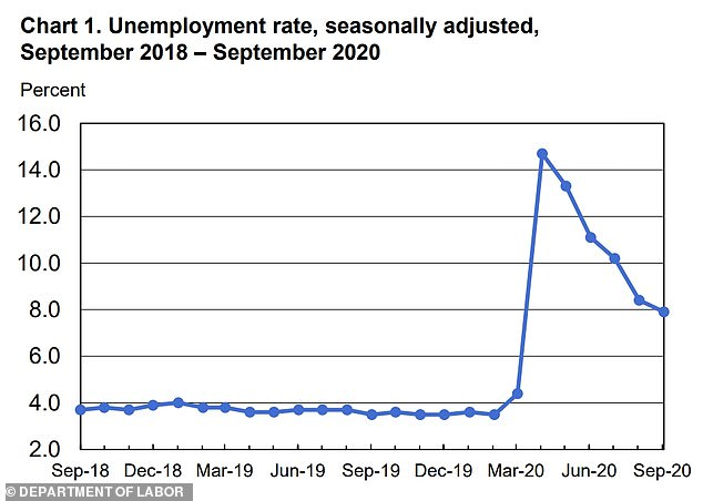 The unemployment rate is down from a high of 14.7 percent in April