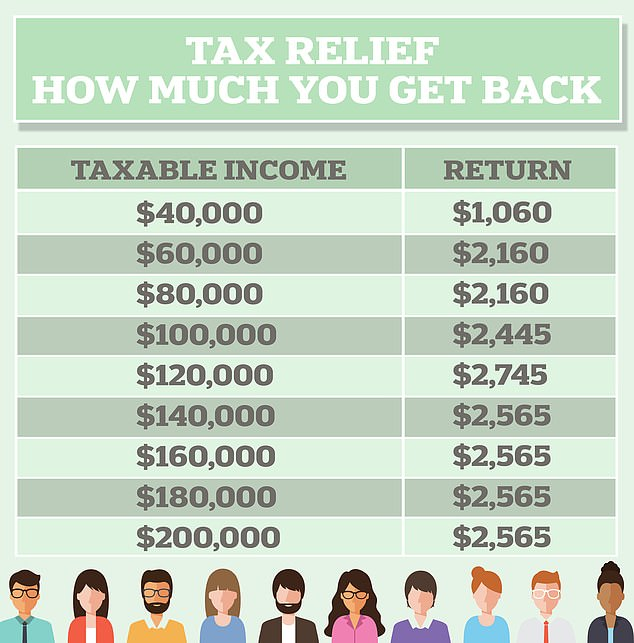 Tax cuts for 11million Australian workers of all income levels have been backdated by two years to July 2020 - giving average-income earners relief of $2,160