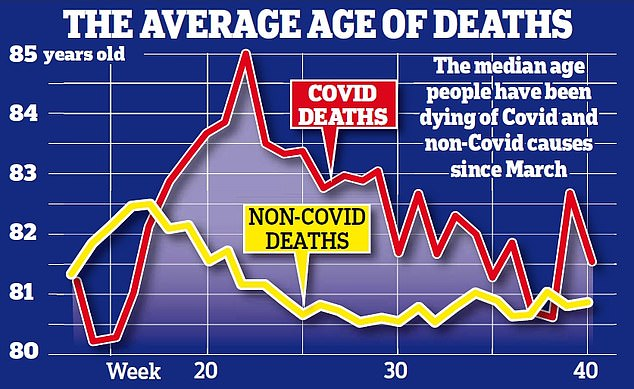 The average age of people who died from Covid-19 in England and Wales since the pandemic began is 82.4