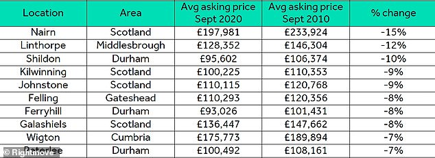 The ten biggest drops in average asking prices since 2010